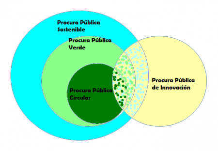 Circles of GPP types